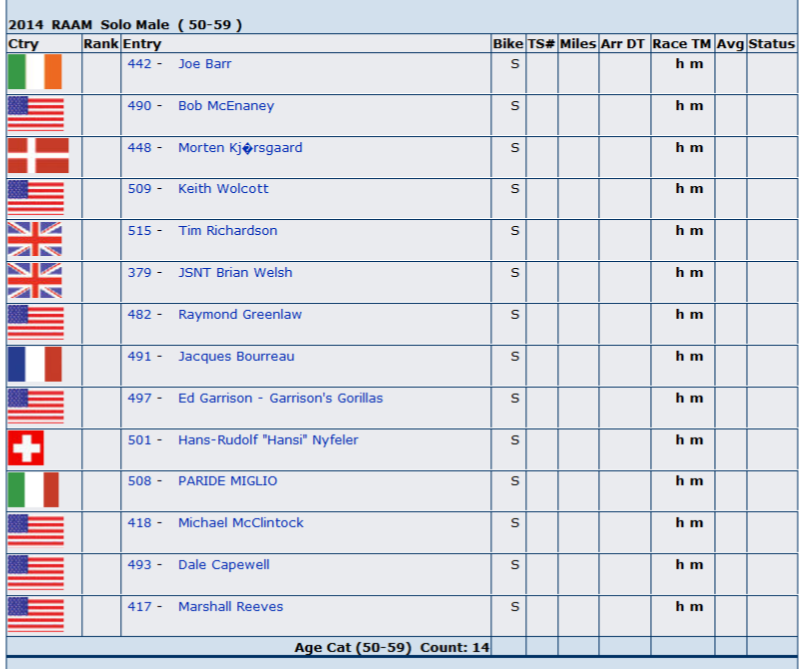 RAAM 50-59 category